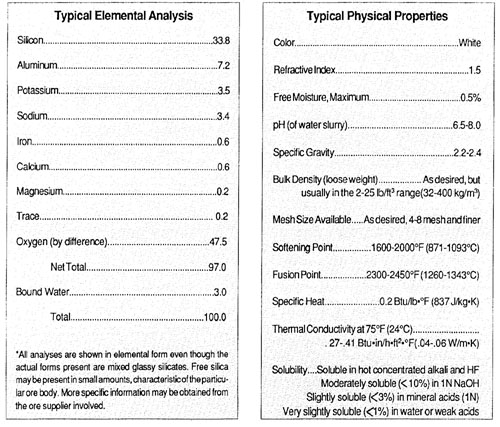 Perlite Element Chart